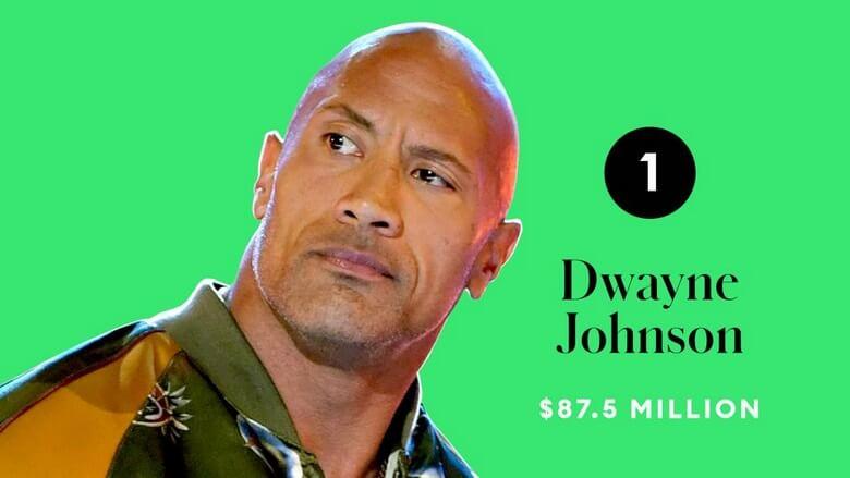 پردرآمدترین بازیگر جهان,پردرآمدترین بازیگران جهان,پردرآمدترین بازیگران جهان در سال 2020,