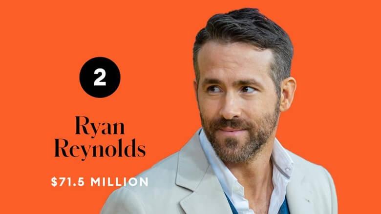 پردرآمدترین بازیگران جهان در سال 2020,فهرست پردرآمدترین بازیگران جهان,پردرآمدترين بازيگران جهان,